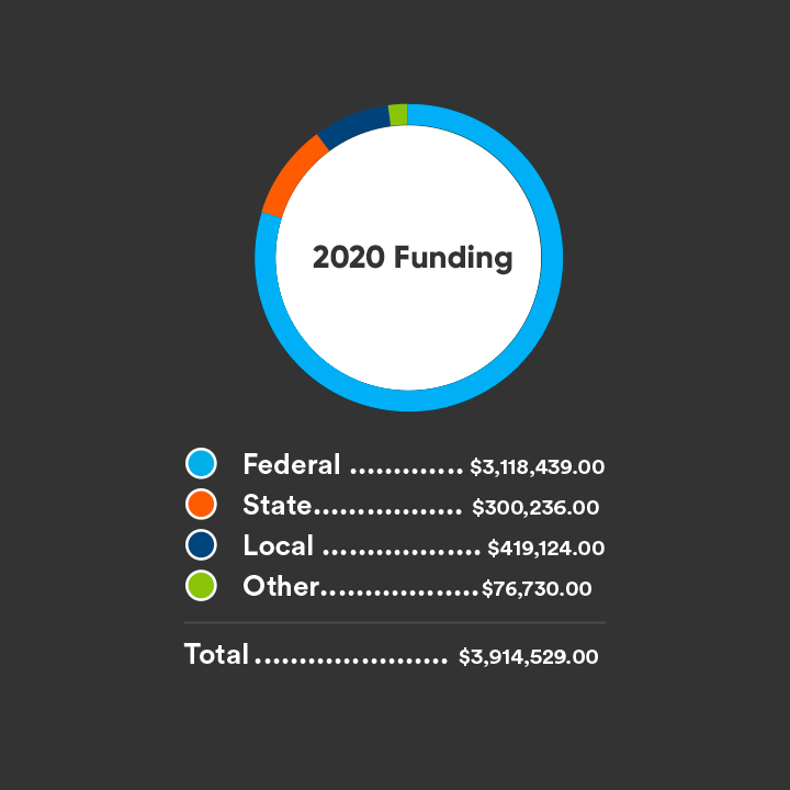 2020 Funding